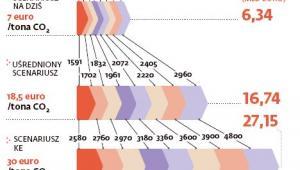 Prognoza wpływów z handlu prawami do emisji CO2