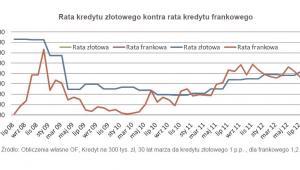 rata kredytu złotowego kontra rata kredytu we frankach