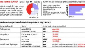 Ile kosztowało sprowadzenie turystów z zagranicy