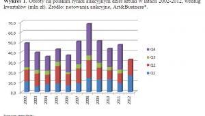 Obroty na polskim rynku aukcyjnym dzieł sztuki w latach 2002-2012, według kwartałów (mln zł).