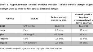 Najpopularniejsze kierunki urlopowe Polaków i zmiana wartości złotego względem lokalnych walut, fot. Noble Securities