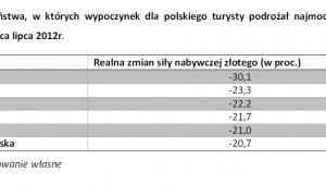 Państwa, w których wypoczynek dla polskiego turysty podrożał najmocniej, fot. Noble Securities